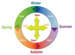 12 season color wheel