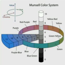 Munsell Color Theory